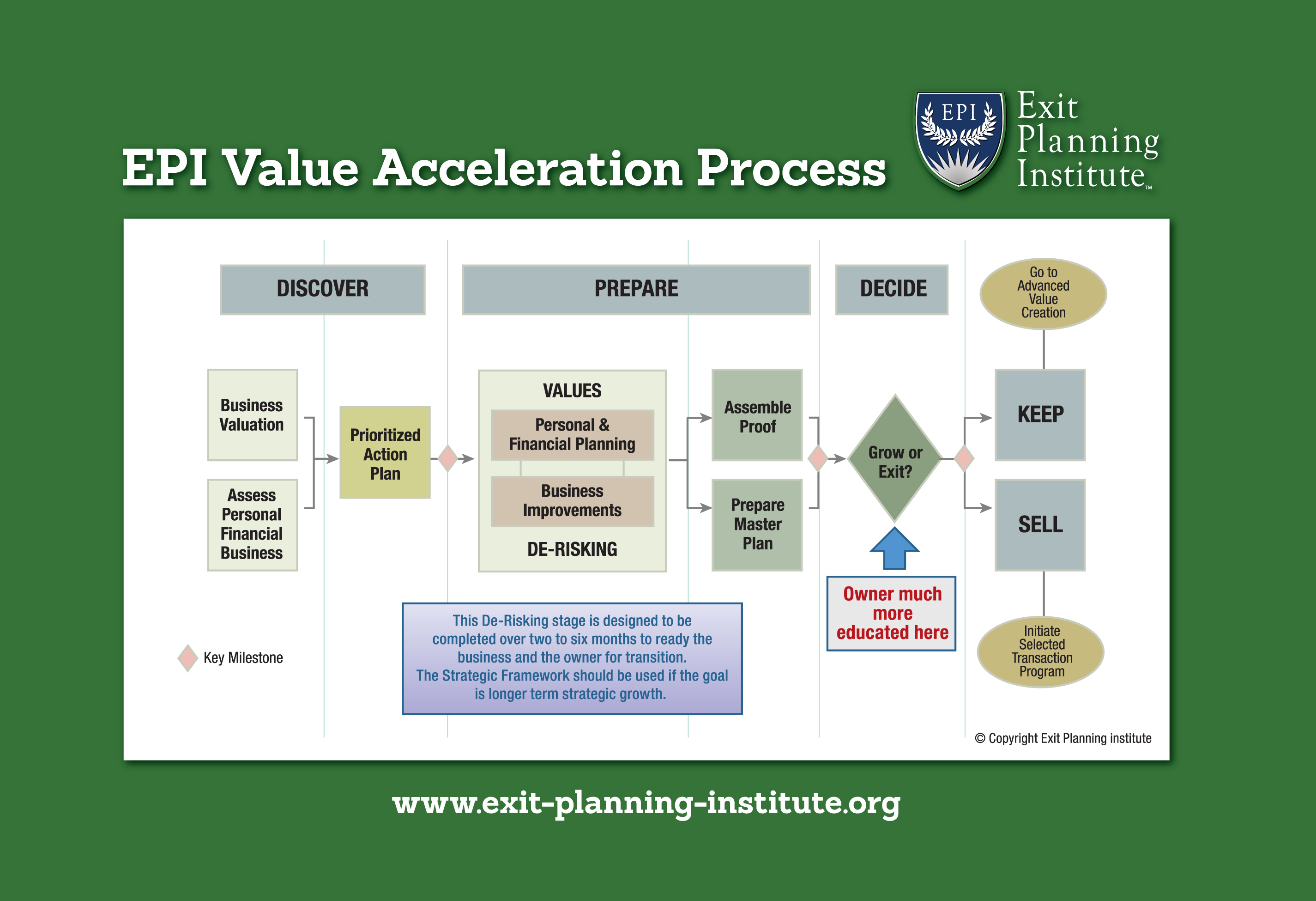 Certified exit planning advisor exit planning institute learn the value acceleration methodology xflitez Gallery